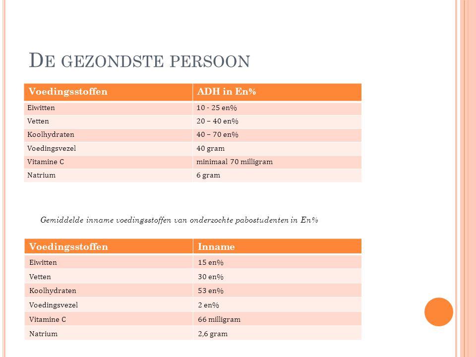 D E GEZONDSTE PERSOON VoedingsstoffenADH in En% Eiwitten10 - 25 en% Vetten20 – 40 en% Koolhydraten40 – 70 en% Voedingsvezel40 gram Vitamine Cminimaal