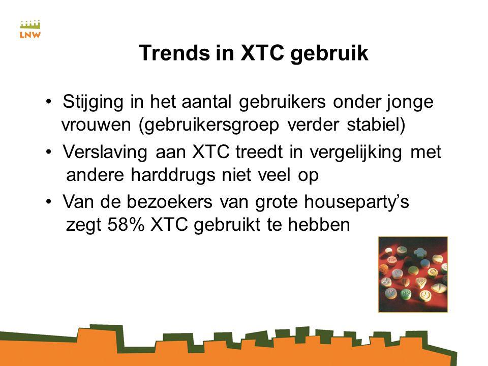 Trends in XTC gebruik Stijging in het aantal gebruikers onder jonge vrouwen (gebruikersgroep verder stabiel) Verslaving aan XTC treedt in vergelijking met andere harddrugs niet veel op Van de bezoekers van grote houseparty's zegt 58% XTC gebruikt te hebben
