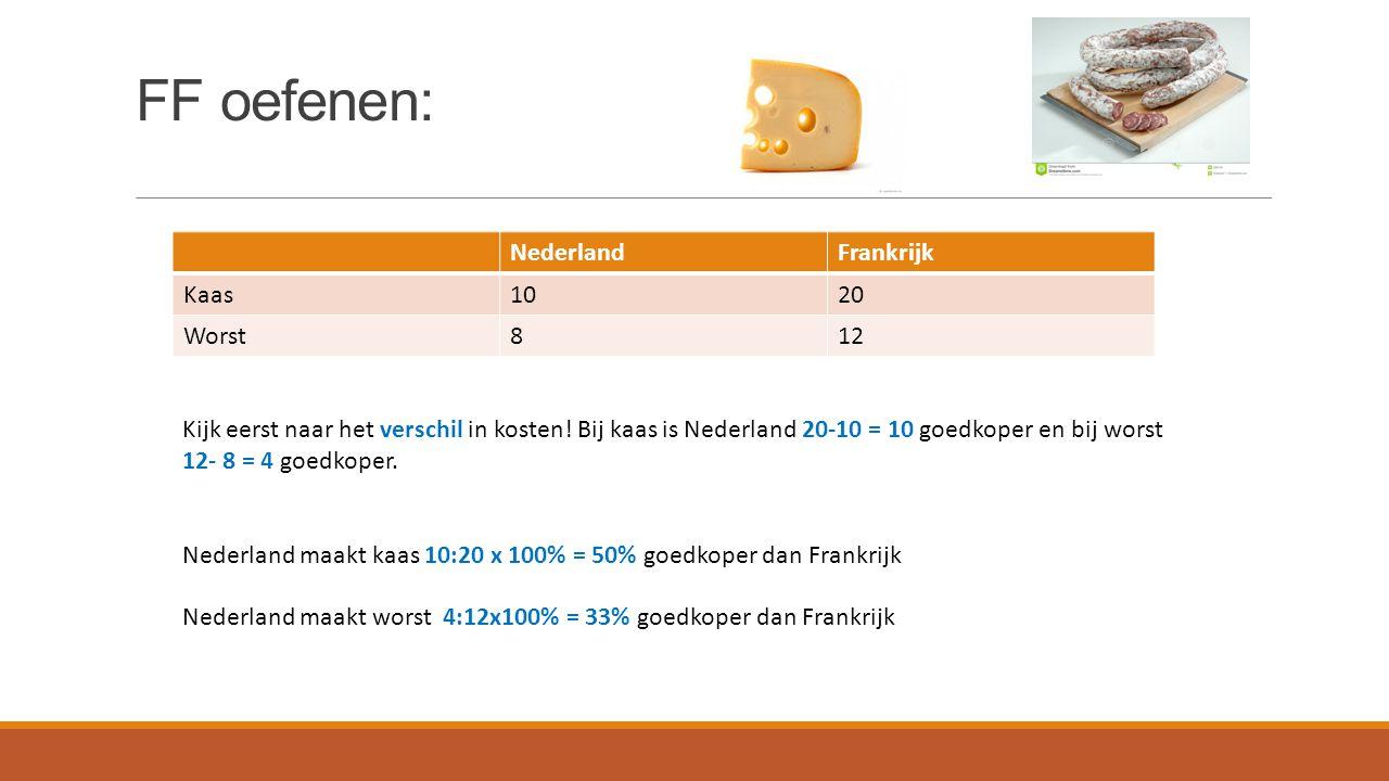 FF oefenen: NederlandFrankrijk Kaas1020 Worst812 Kijk eerst naar het verschil in kosten! Bij kaas is Nederland 20-10 = 10 goedkoper en bij worst 12- 8