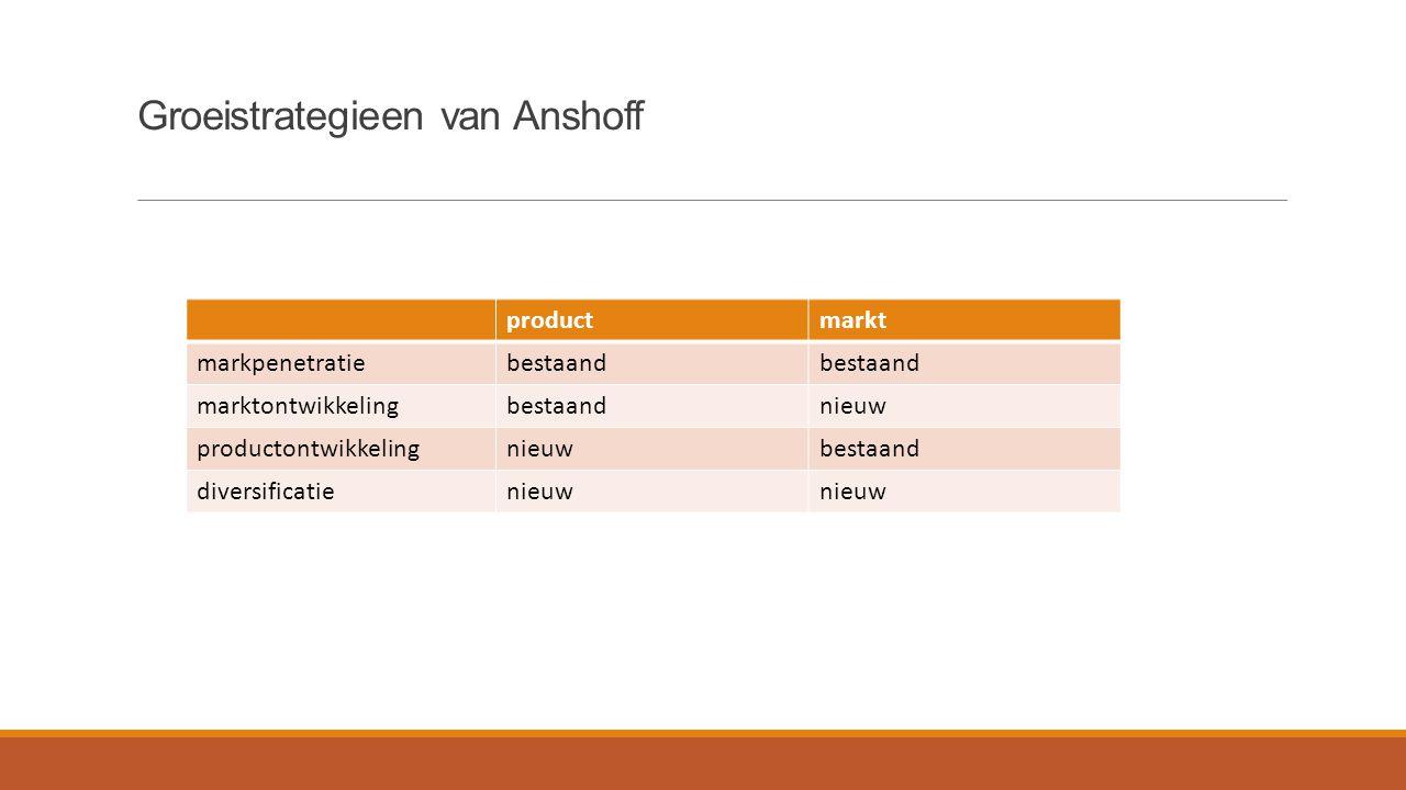Groeistrategieen van Anshoff productmarkt markpenetratiebestaand marktontwikkelingbestaandnieuw productontwikkelingnieuwbestaand diversificatienieuw