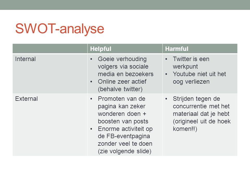 SWOT-analyse HelpfulHarmful InternalGoeie verhouding volgers via sociale media en bezoekers Online zeer actief (behalve twitter) Twitter is een werkpu