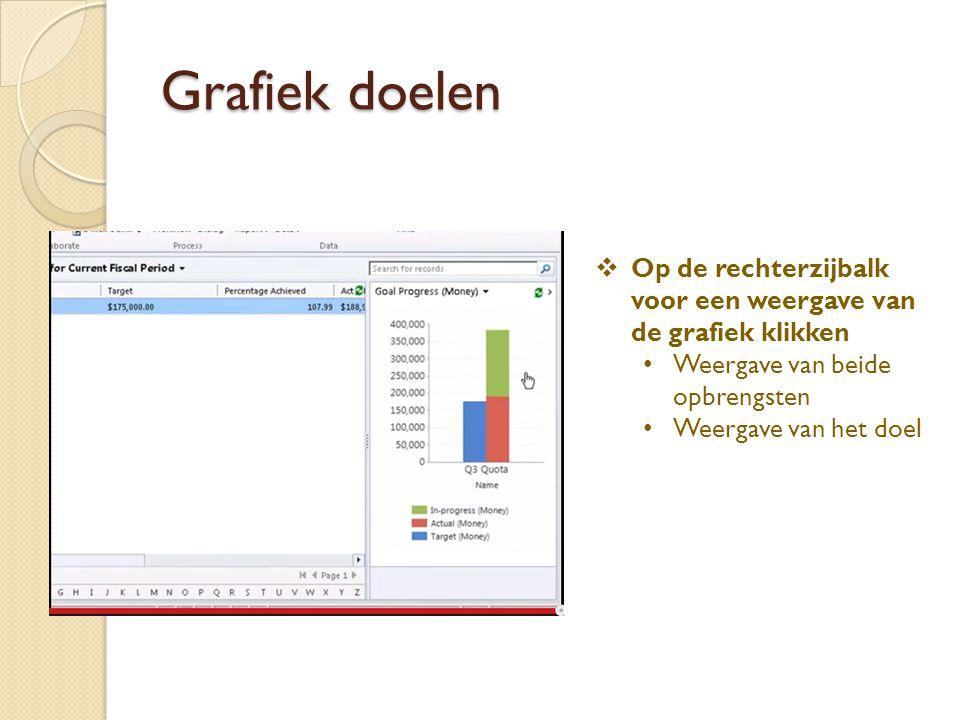 Grafiek doelen  Op de rechterzijbalk voor een weergave van de grafiek klikken Weergave van beide opbrengsten Weergave van het doel