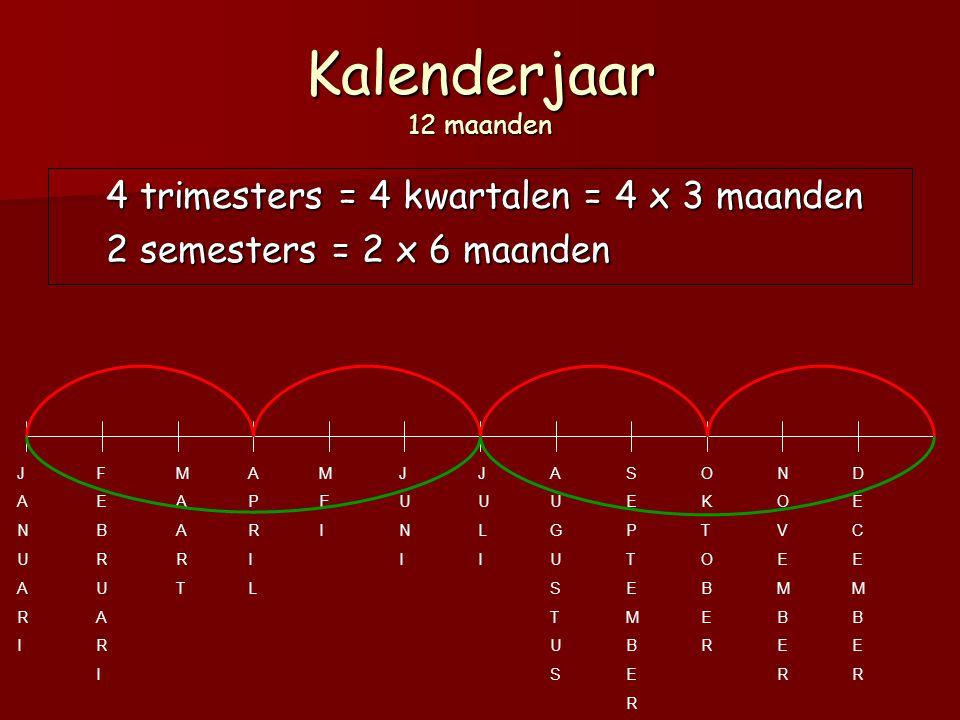 Kalenderjaar 12 maanden 4 trimesters = 4 kwartalen = 4 x 3 maanden 2 semesters = 2 x 6 maanden JANUARIJANUARI FEBRUARIFEBRUARI MAARTMAART APRILAPRIL MEIMEI JUNIJUNI JULIJULI AUGUSTUSAUGUSTUS SEPTEMBERSEPTEMBER OKTOBEROKTOBER NOVEMBERNOVEMBER DECEMBERDECEMBER