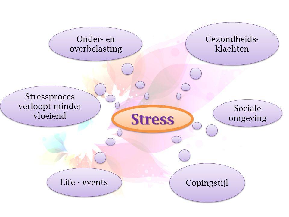 StressStress Stressproces verloopt minder vloeiend Onder- en overbelasting Gezondheids- klachten Sociale omgeving Life - events Copingstijl