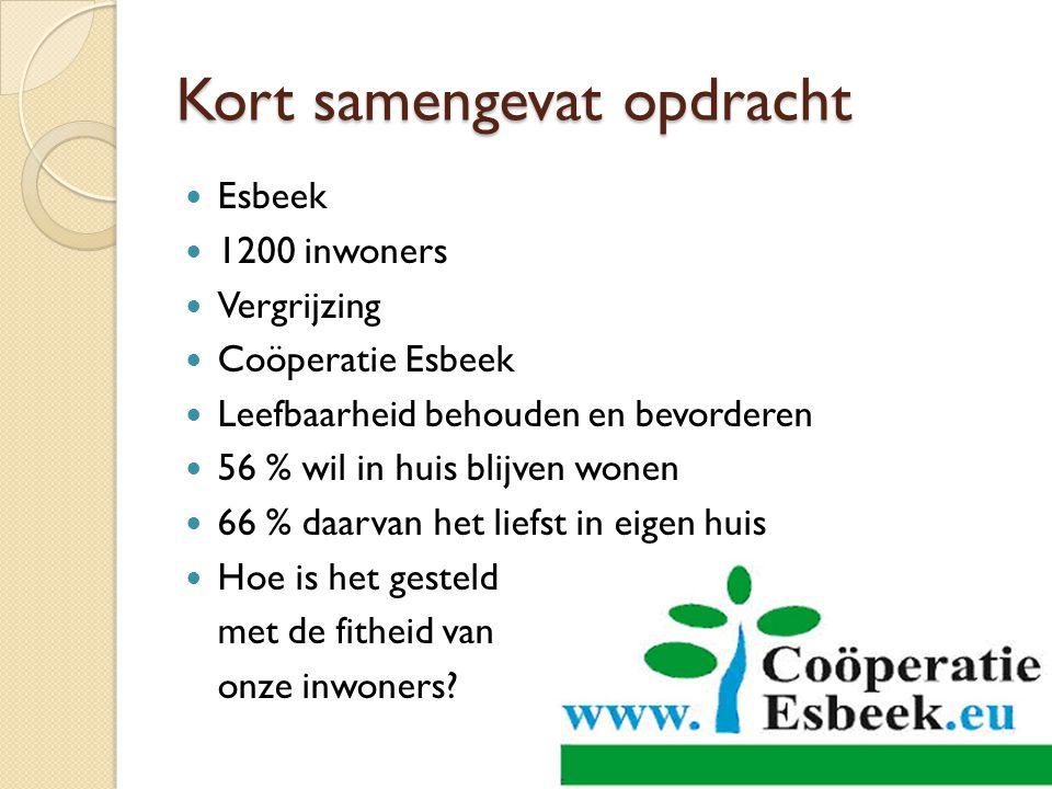 Kort samengevat opdracht Esbeek 1200 inwoners Vergrijzing Coöperatie Esbeek Leefbaarheid behouden en bevorderen 56 % wil in huis blijven wonen 66 % da