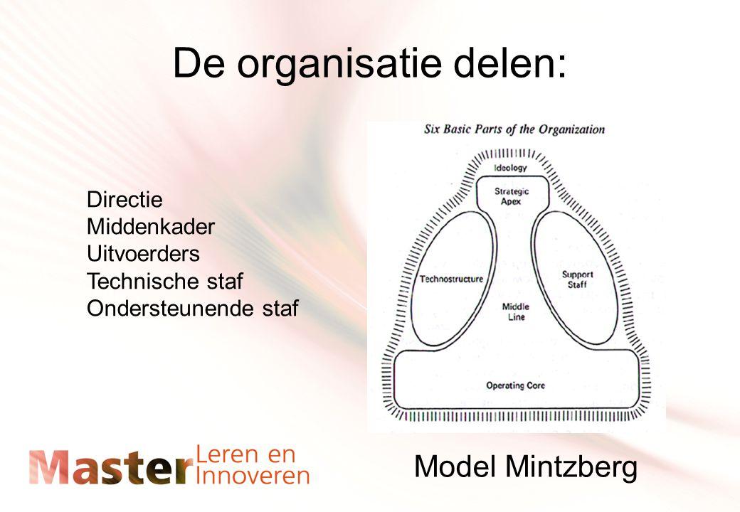 De organisatie delen: Model Mintzberg Directie Middenkader Uitvoerders Technische staf Ondersteunende staf