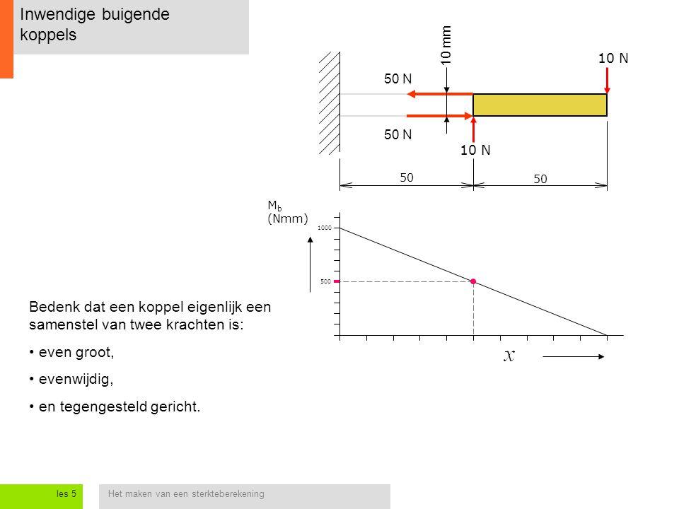 Het maken van een sterkteberekeningles 5 Inwendige buigende koppels 10 N 50 500 1000 10 mm M b (Nmm) Bedenk dat een koppel eigenlijk een samenstel van twee krachten is: even groot, evenwijdig, en tegengesteld gericht.