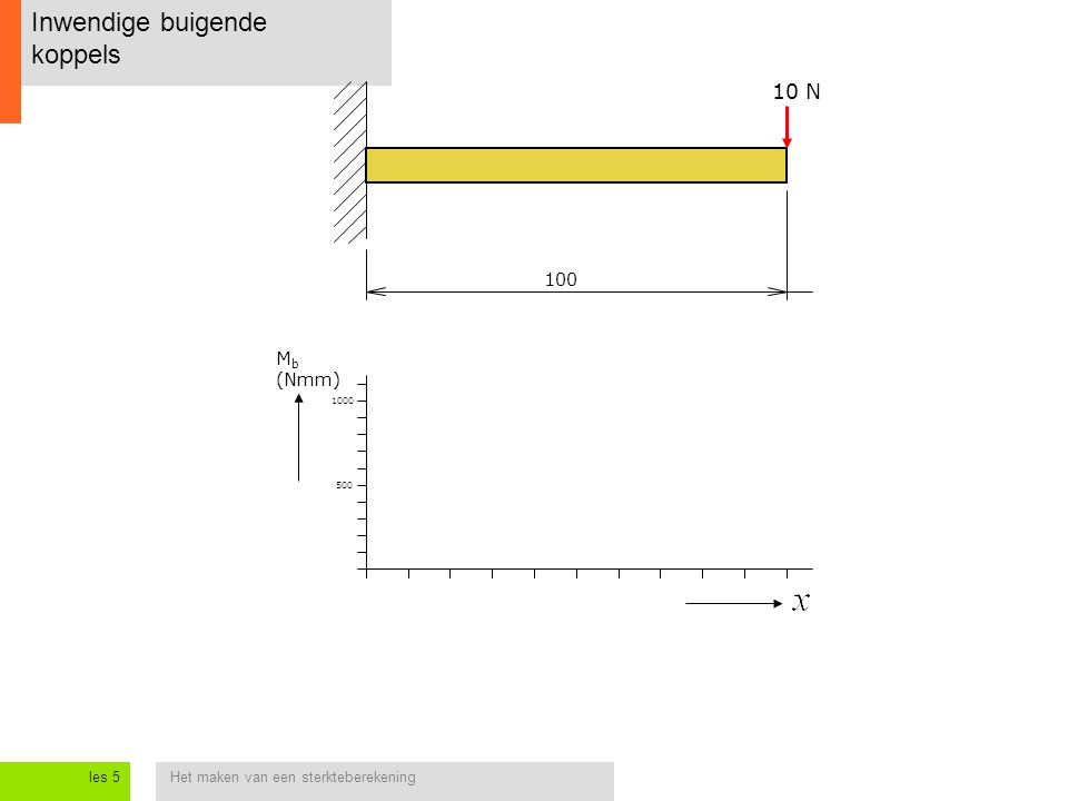 Het maken van een sterkteberekeningles 5 Ingeklemde balk met dwarskracht op uiteinde Conclusie: Aan het uiteinde van een ingeklemde balk is het inwendige buigende koppel altijd nul; Bij de inklemming is het inwendige buigende koppel maximaal en gelijk aan de kracht maal de lengte van de balk; Tussen beide punten verloopt het koppel lineair; De grafiek van het verloop van een koppel langs een balk noemt men een buigend moment-lijn .