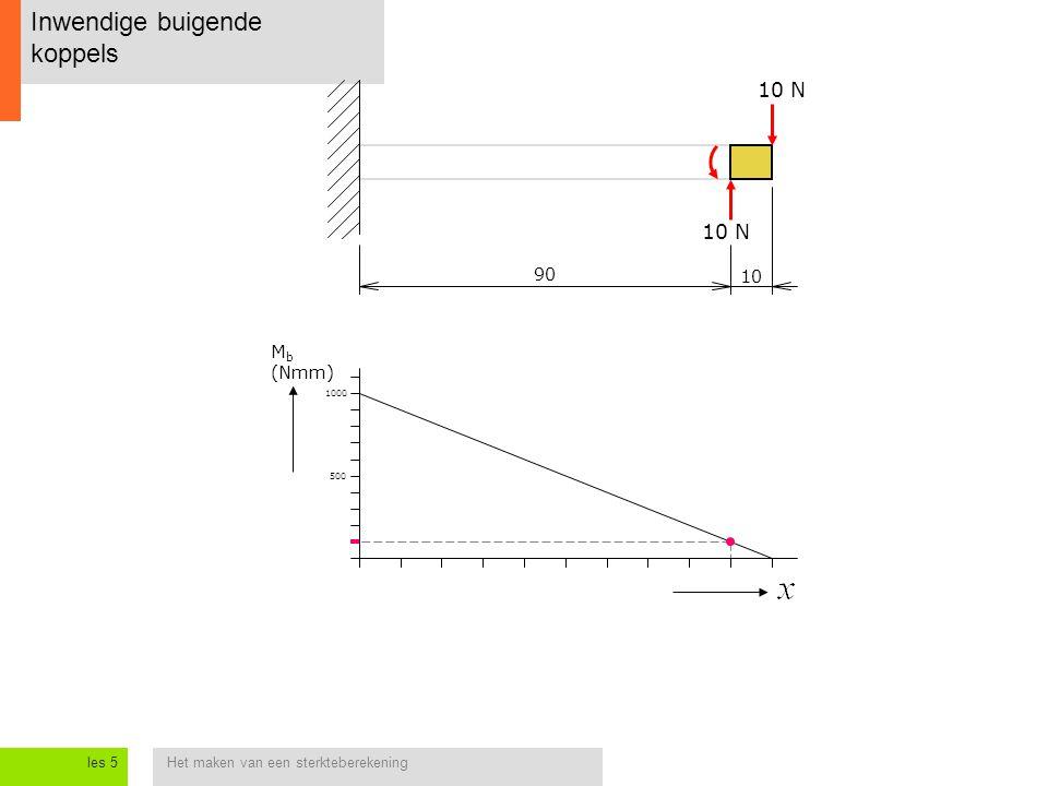 Het maken van een sterkteberekeningles 5 Inwendige buigende koppels 10 N Kleuren vormen een alternatieve manier om de buigspanningen in kaart te brengen.
