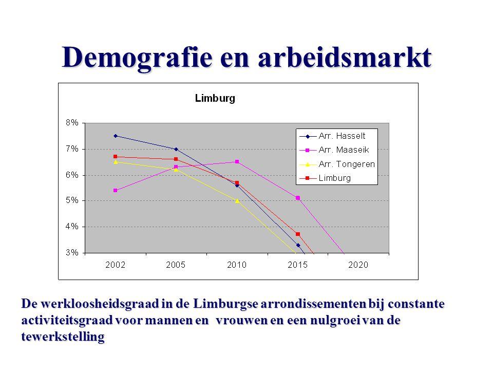 Demografie en arbeidsmarkt De werkloosheidsgraad in de Limburgse arrondissementen bij constante activiteitsgraad voor mannen en vrouwen en een nulgroei van de tewerkstelling