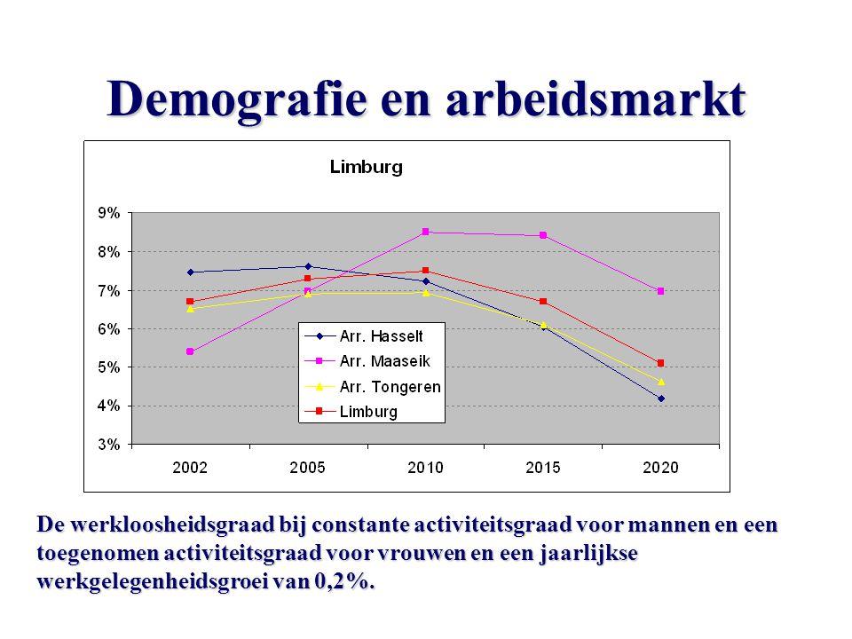 Demografie en arbeidsmarkt De werkloosheidsgraad bij constante activiteitsgraad voor mannen en een toegenomen activiteitsgraad voor vrouwen en een jaarlijkse werkgelegenheidsgroei van 0,2%.