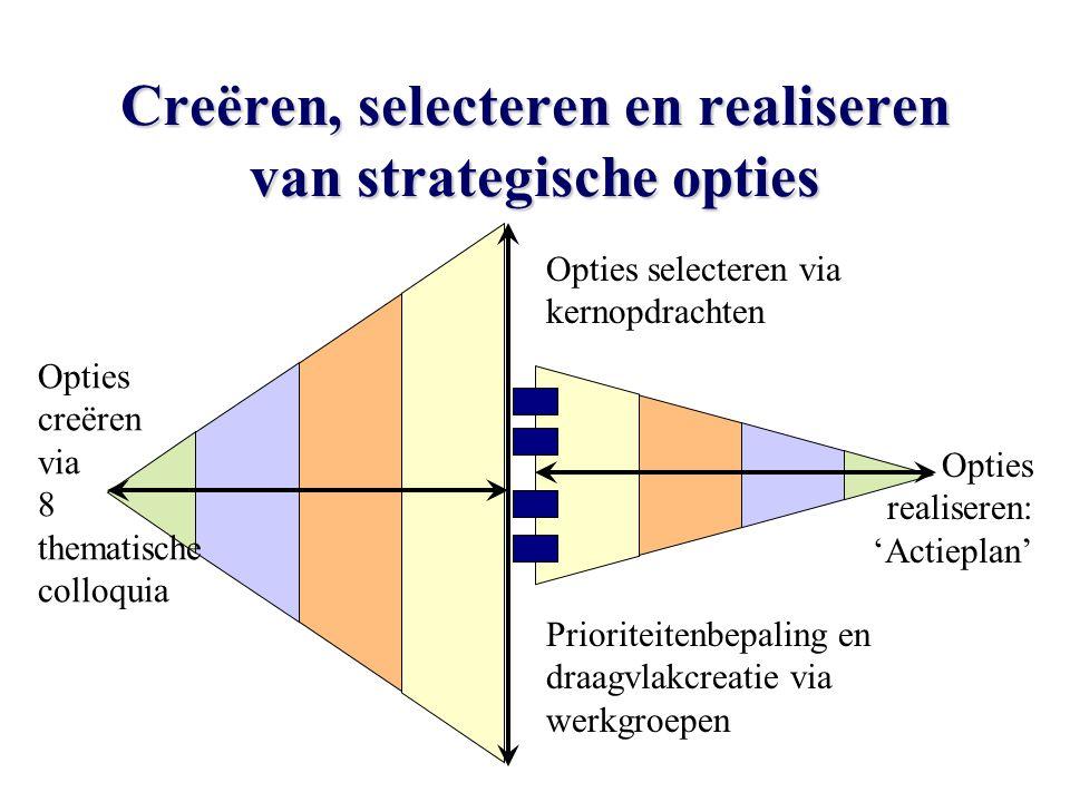 Creëren, selecteren en realiseren van strategische opties Opties creëren via 8 thematische colloquia Opties selecteren via kernopdrachten Opties realiseren: 'Actieplan' Prioriteitenbepaling en draagvlakcreatie via werkgroepen