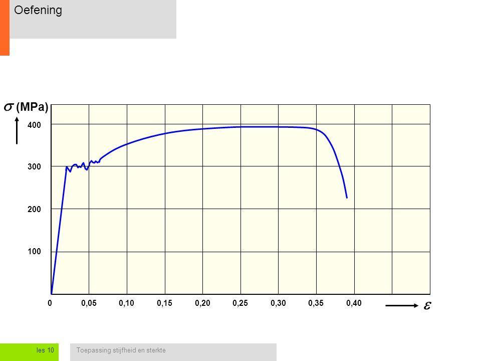 Toepassing stijfheid en sterkteles 10 Oefening 0,050,250  (MPa) 0,100,150,200,300,350,40  200 400 300 100