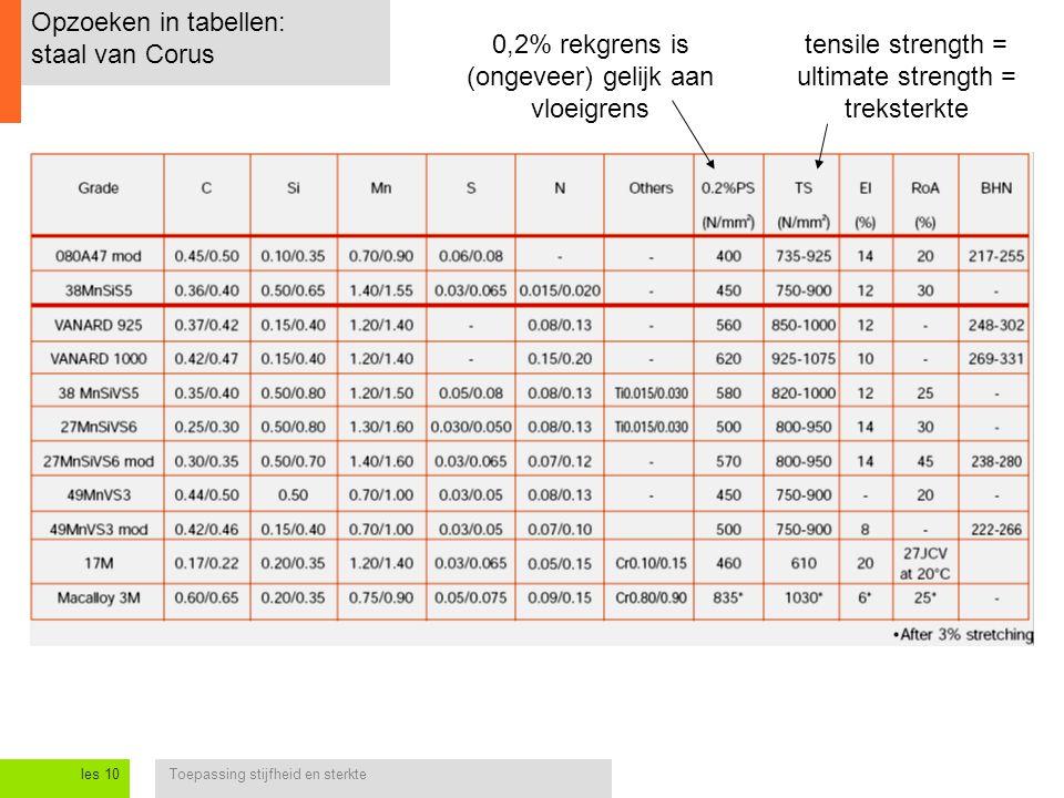 Toepassing stijfheid en sterkteles 10 Opzoeken in tabellen: staal van Corus tensile strength = ultimate strength = treksterkte 0,2% rekgrens is (ongev