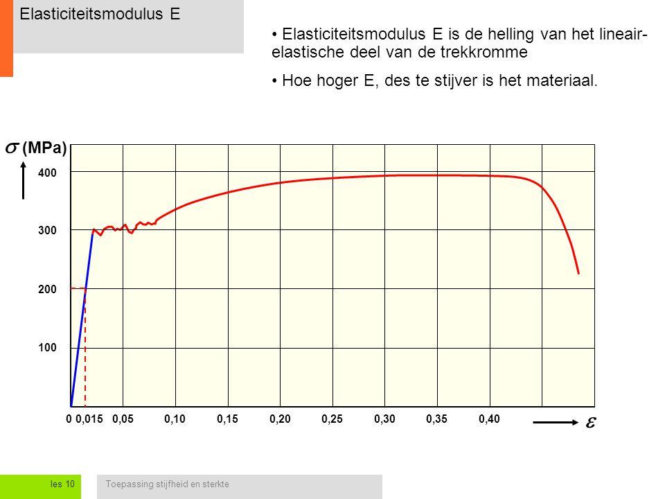 Toepassing stijfheid en sterkteles 10 Elasticiteitsmodulus E 0,050,250  (MPa) 0,100,150,200,300,350,40  Elasticiteitsmodulus E is de helling van he