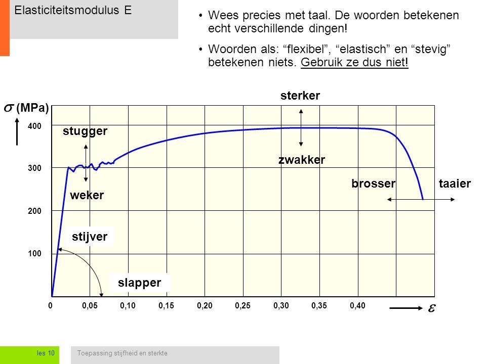 Toepassing stijfheid en sterkteles 10 Elasticiteitsmodulus E 0,050,250  (MPa) 0,100,150,200,300,350,40  Wees precies met taal. De woorden betekenen