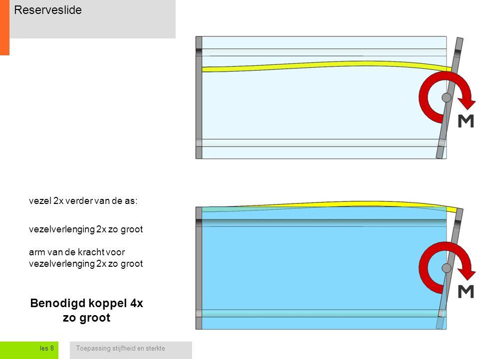 Toepassing stijfheid en sterkteles 8 Reserveslide vezelverlenging 2x zo groot arm van de kracht voor vezelverlenging 2x zo groot vezel 2x verder van de as: Benodigd koppel 4x zo groot