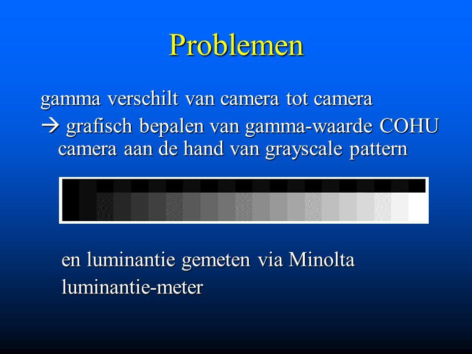 Problemen gamma verschilt van camera tot camera  grafisch bepalen van gamma-waarde COHU camera aan de hand van grayscale pattern en luminantie gemete