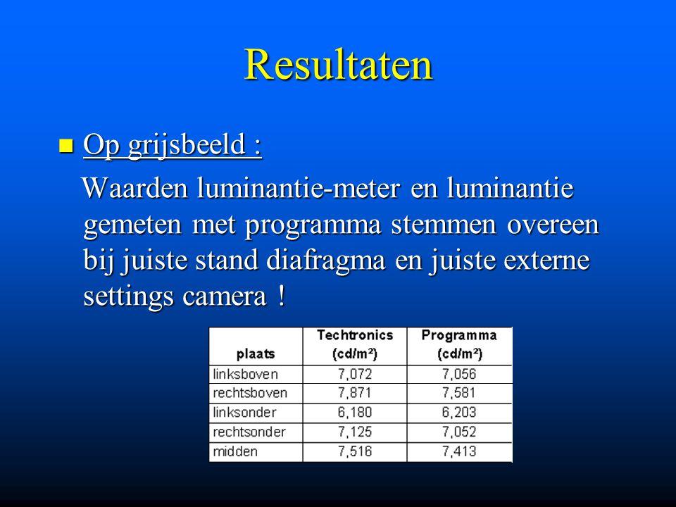 Resultaten Op grijsbeeld : Op grijsbeeld : Waarden luminantie-meter en luminantie gemeten met programma stemmen overeen bij juiste stand diafragma en