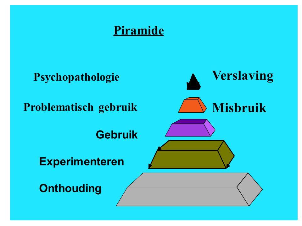 Piramide Gebruik Experimenteren Onthouding Problematisch gebruik Psychopathologie Verslaving Misbruik