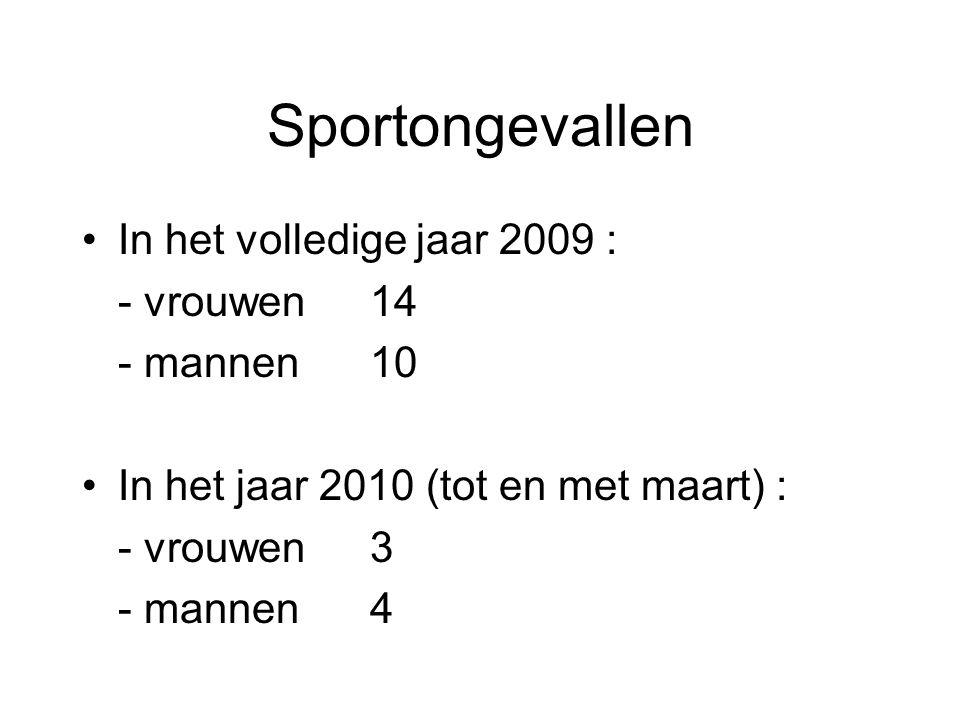 Sportongevallen In het volledige jaar 2009 : - vrouwen14 - mannen10 In het jaar 2010 (tot en met maart) : - vrouwen3 - mannen4