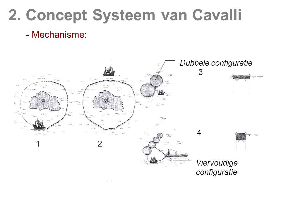 2. Concept Systeem van Cavalli 1 2 3 4 Dubbele configuratie Viervoudige configuratie - Mechanisme: