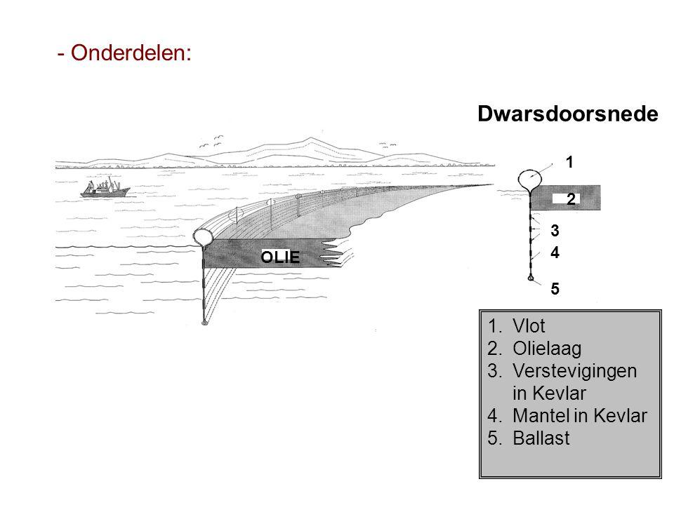 Oil OLIE 1 2 3 4 5 1.Vlot 2.Olielaag 3.Verstevigingen in Kevlar 4.Mantel in Kevlar 5.Ballast Dwarsdoorsnede - Onderdelen: