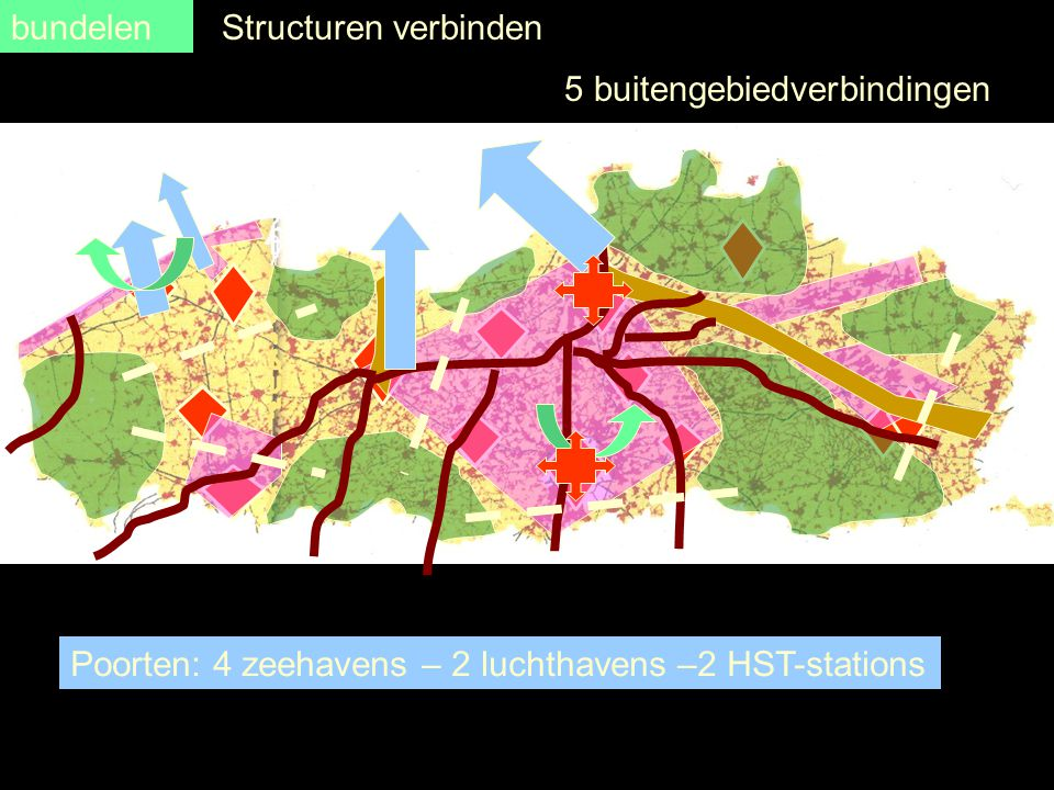 5 buitengebiedverbindingen Poorten: 4 zeehavens – 2 luchthavens –2 HST-stations Structuren verbindenbundelen