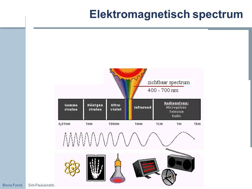Broos Fonck Sint-Paulusinstituut Elektromagnetisch spectrum
