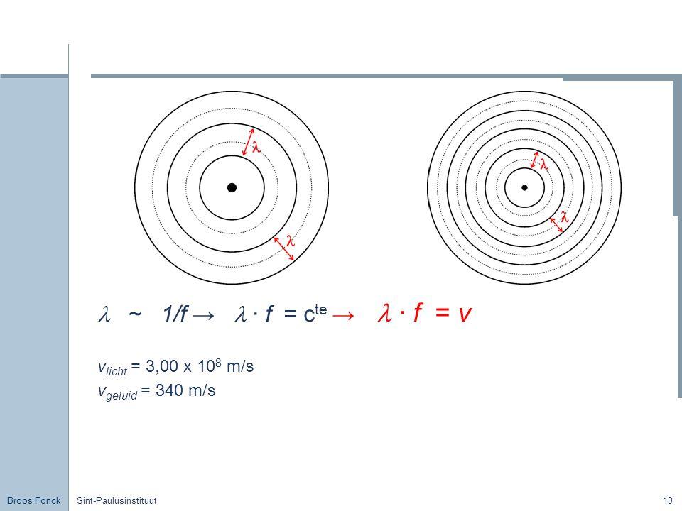 Broos Fonck Sint-Paulusinstituut13 ~ 1/f → · f = c te → · f = v v licht = 3,00 x 10 8 m/s v geluid = 340 m/s