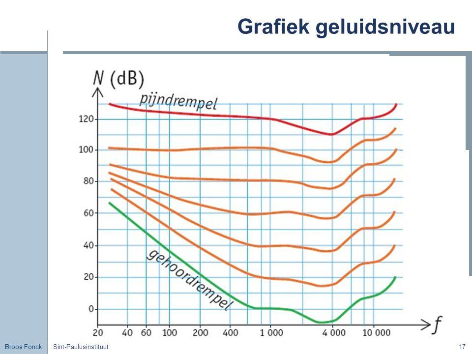 Broos Fonck Sint-Paulusinstituut17 Grafiek geluidsniveau