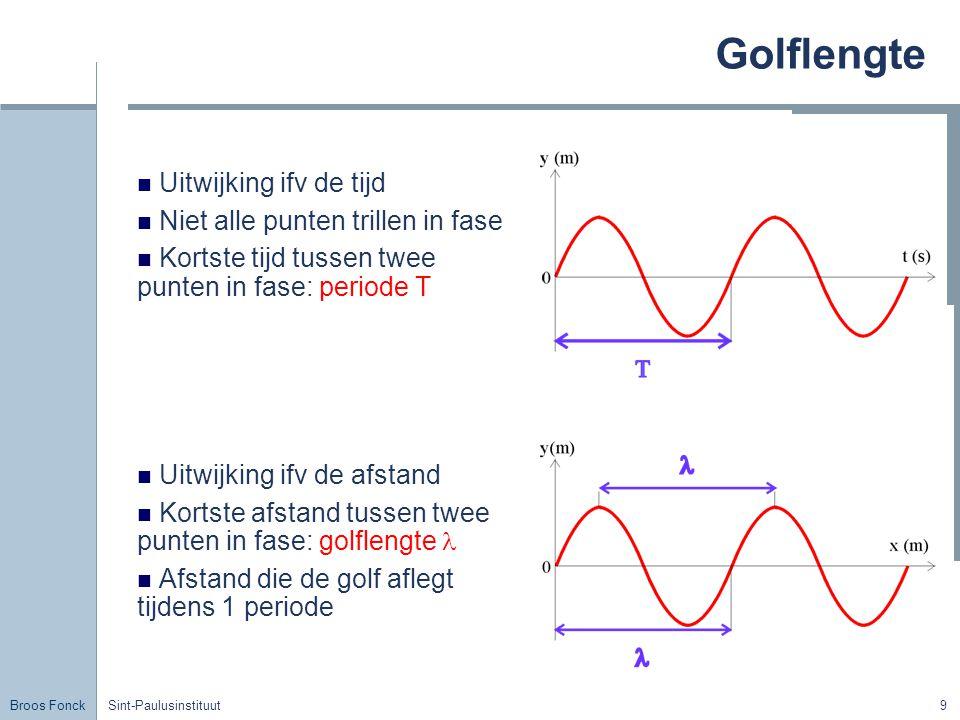 Broos Fonck Sint-Paulusinstituut9 Golflengte Uitwijking ifv de tijd Niet alle punten trillen in fase Kortste tijd tussen twee punten in fase: periode