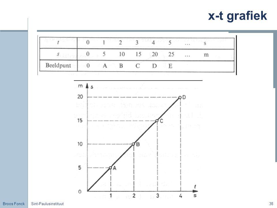 Broos Fonck Sint-Paulusinstituut38 x-t grafiek