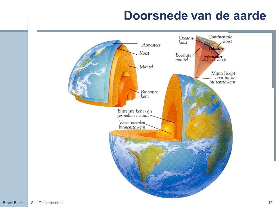 Broos Fonck Sint-Paulusinstituut12 Doorsnede van de aarde