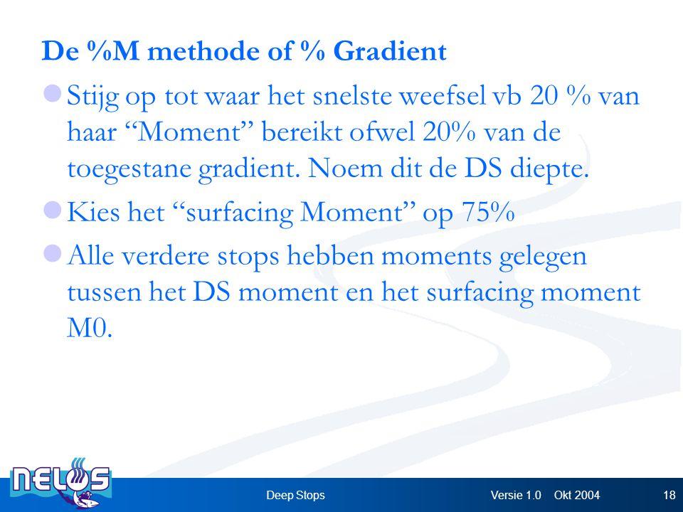 Versie 1.0 Okt 2004Deep Stops18 De %M methode of % Gradient Stijg op tot waar het snelste weefsel vb 20 % van haar Moment bereikt ofwel 20% van de toegestane gradient.