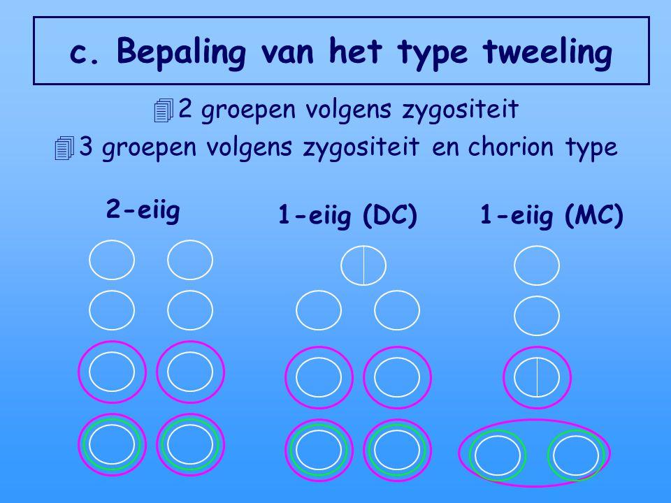 c. Bepaling van het type tweeling 42 groepen volgens zygositeit 43 groepen volgens zygositeit en chorion type 2-eiig 1-eiig (DC)1-eiig (MC)
