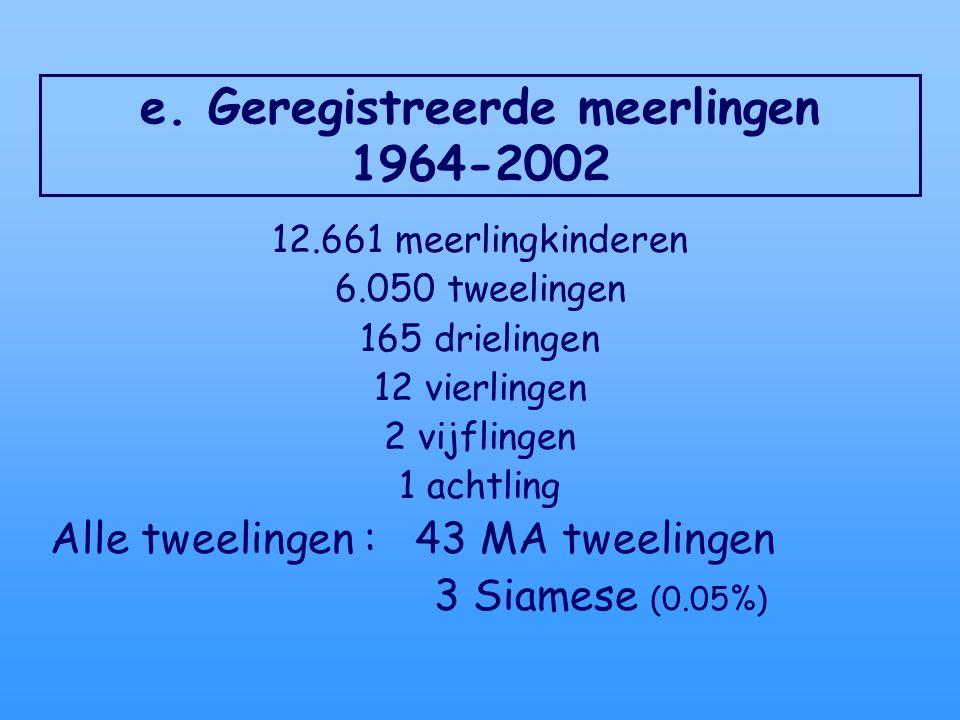 e. Geregistreerde meerlingen 1964-2002 12.661 meerlingkinderen 6.050 tweelingen 165 drielingen 12 vierlingen 2 vijflingen 1 achtling Alle tweelingen :
