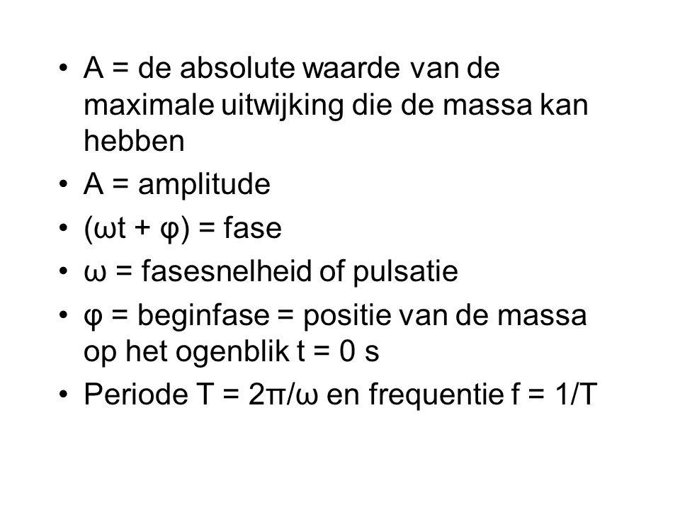 A = de absolute waarde van de maximale uitwijking die de massa kan hebben A = amplitude (ωt + φ) = fase ω = fasesnelheid of pulsatie φ = beginfase = p