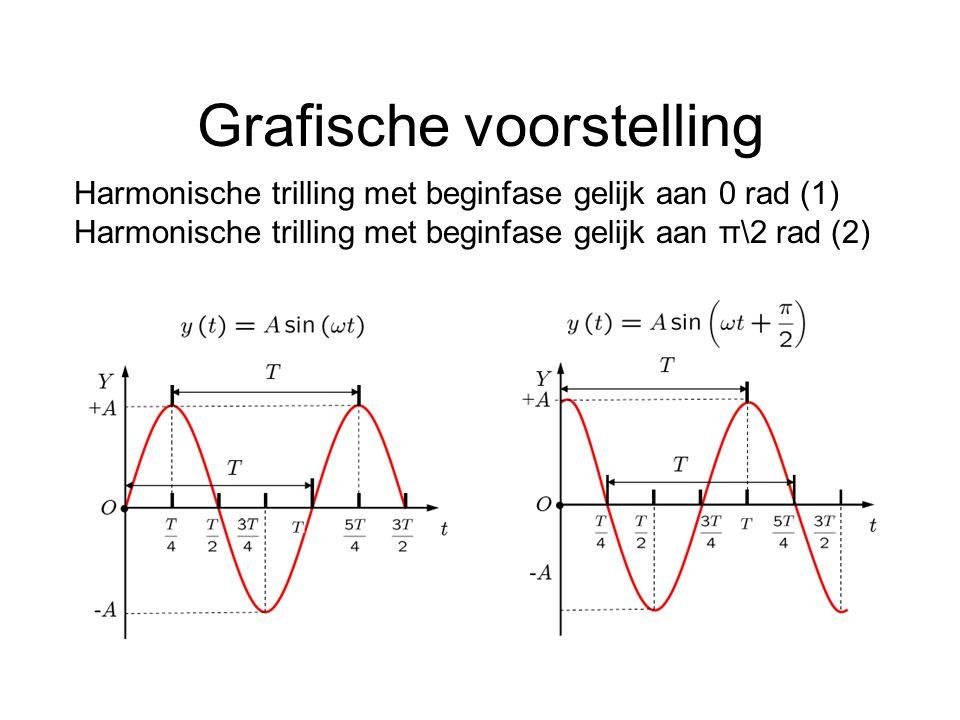 Grafische voorstelling Harmonische trilling met beginfase gelijk aan 0 rad (1) Harmonische trilling met beginfase gelijk aan π\2 rad (2)
