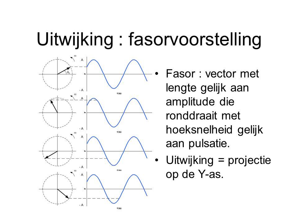 Uitwijking : fasorvoorstelling Fasor : vector met lengte gelijk aan amplitude die ronddraait met hoeksnelheid gelijk aan pulsatie. Uitwijking = projec
