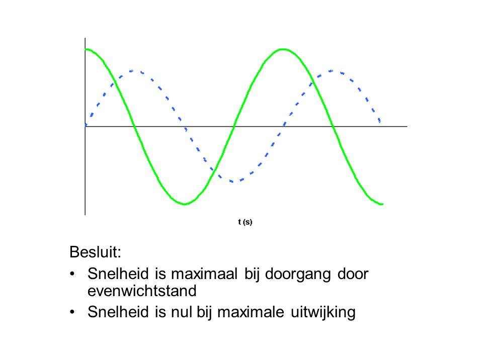 Besluit: Snelheid is maximaal bij doorgang door evenwichtstand Snelheid is nul bij maximale uitwijking