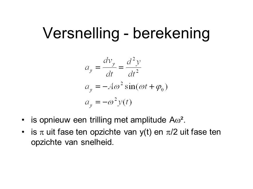 Versnelling - berekening is opnieuw een trilling met amplitude A  ². is  uit fase ten opzichte van y(t) en  /2 uit fase ten opzichte van snelheid.