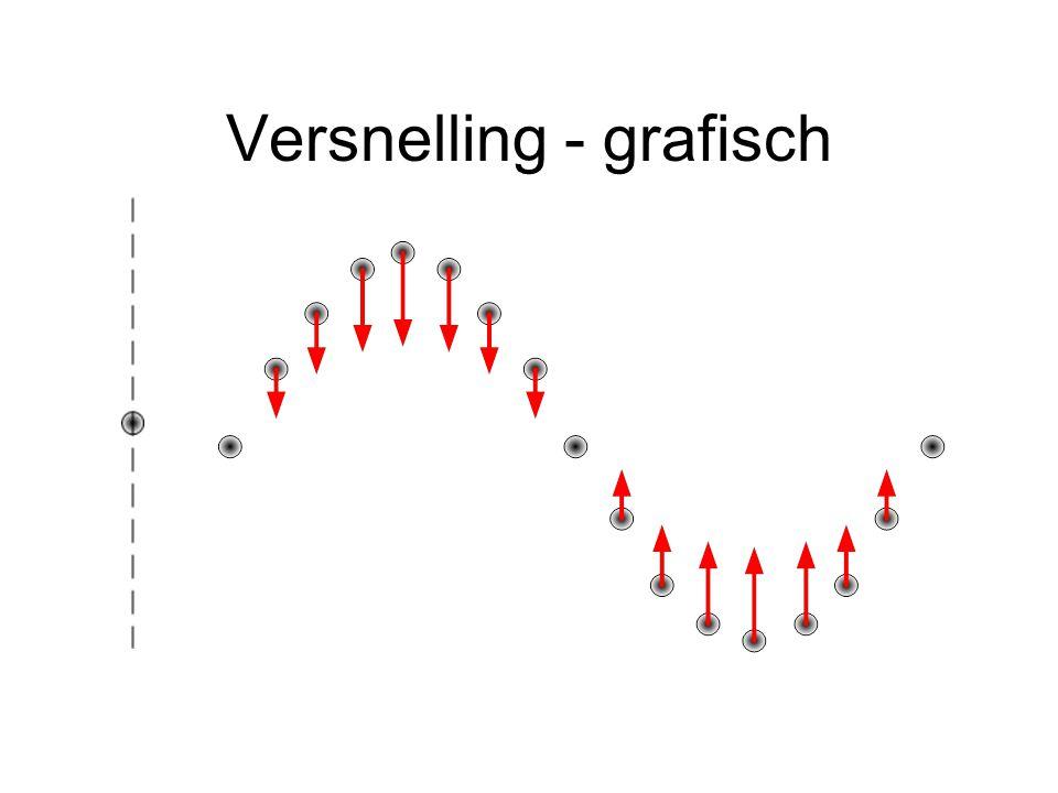 Versnelling - grafisch