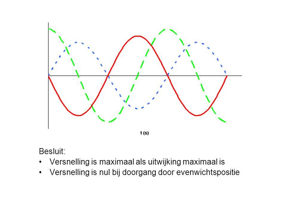 Besluit: Versnelling is maximaal als uitwijking maximaal is Versnelling is nul bij doorgang door evenwichtspositie