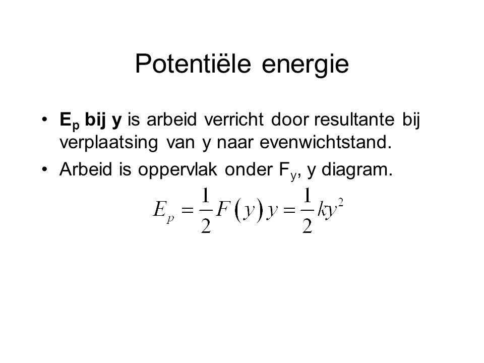 Potentiële energie E p bij y is arbeid verricht door resultante bij verplaatsing van y naar evenwichtstand. Arbeid is oppervlak onder F y, y diagram.