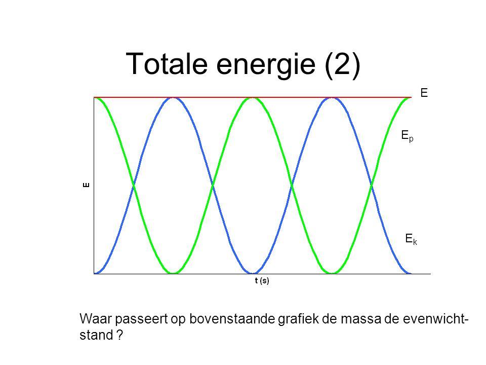 Totale energie (2) Waar passeert op bovenstaande grafiek de massa de evenwicht- stand ? EpEp EkEk E