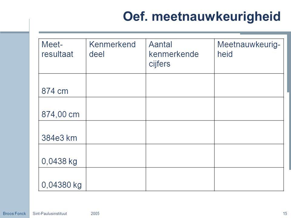 Broos Fonck Sint-Paulusinstituut200515 Oef. meetnauwkeurigheid Meet- resultaat Kenmerkend deel Aantal kenmerkende cijfers Meetnauwkeurig- heid 874 cm