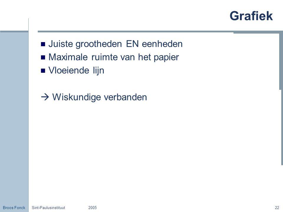 Broos Fonck Sint-Paulusinstituut200522 Grafiek Juiste grootheden EN eenheden Maximale ruimte van het papier Vloeiende lijn  Wiskundige verbanden