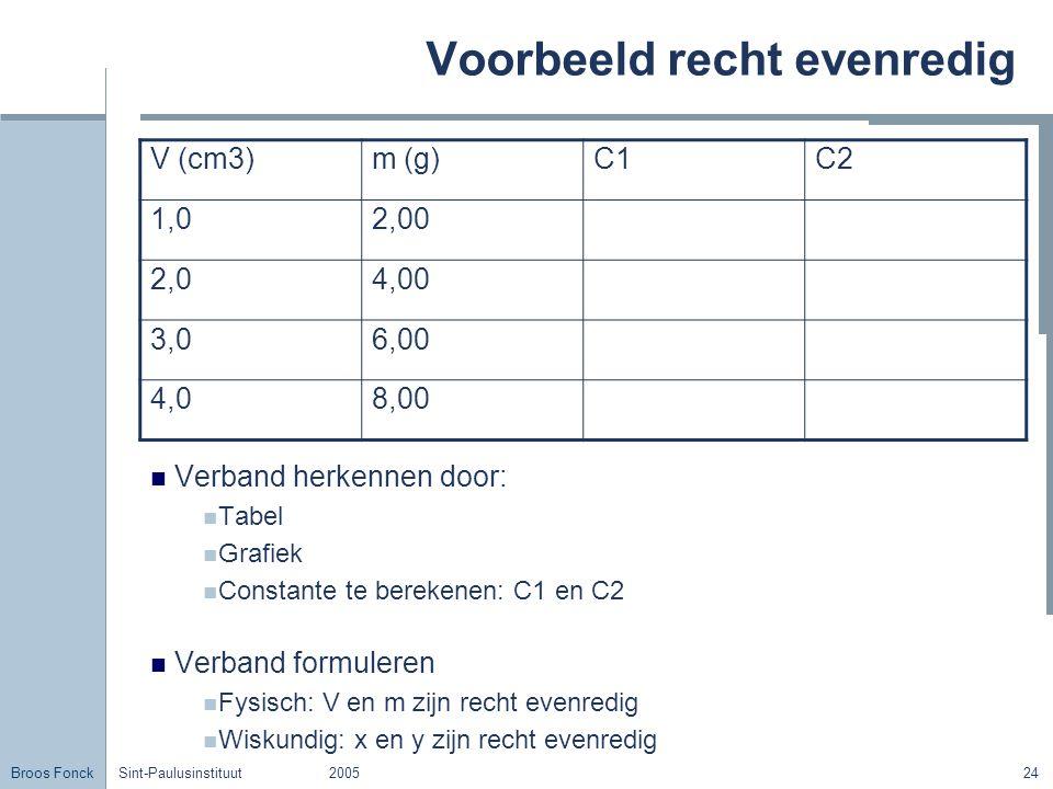 Broos Fonck Sint-Paulusinstituut200524 Voorbeeld recht evenredig Verband herkennen door: Tabel Grafiek Constante te berekenen: C1 en C2 Verband formul