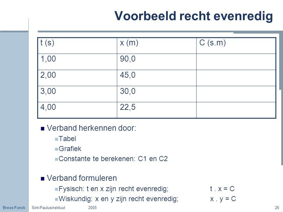 Broos Fonck Sint-Paulusinstituut200526 Voorbeeld recht evenredig Verband herkennen door: Tabel Grafiek Constante te berekenen: C1 en C2 Verband formuleren Fysisch: t en x zijn recht evenredig; t.